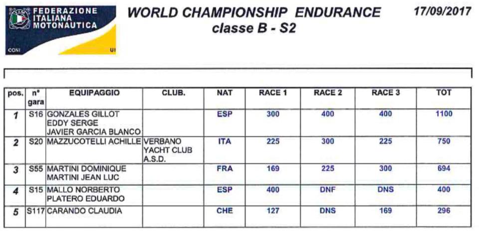 clasificacion-mundial-endurance-italia-004