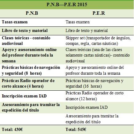 precios per pnb